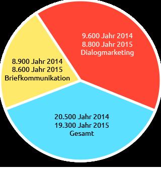 Briefsendung Info-Grafik